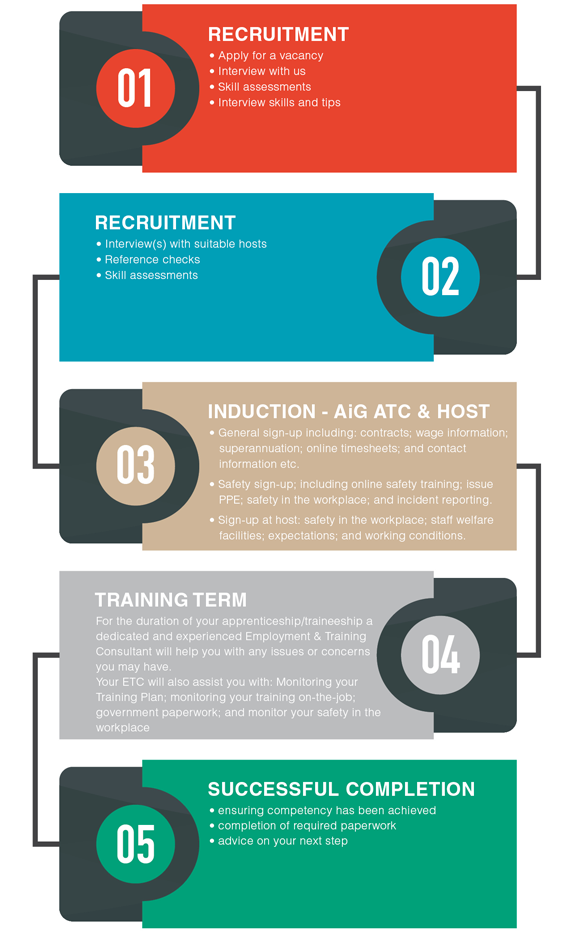Info Graphic: Way To Become An Apprentice
